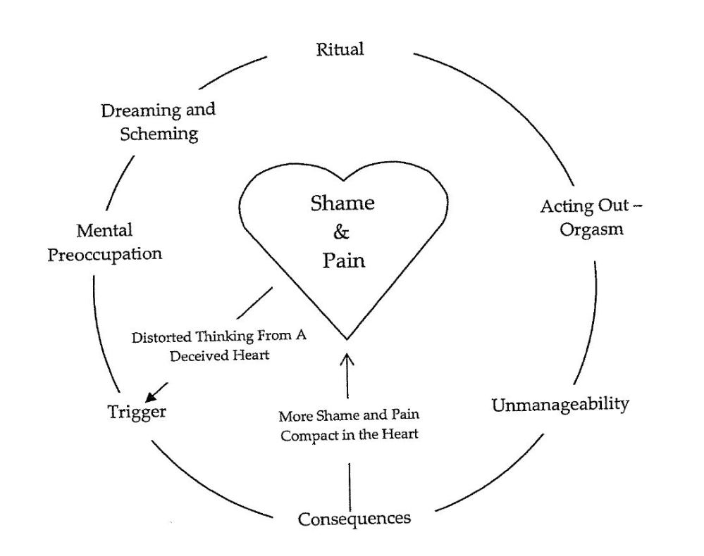 Image of the addiction cycle